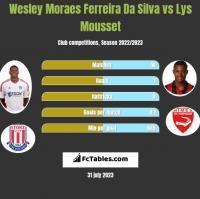 Wesley Moraes Ferreira Da Silva vs Lys Mousset h2h player stats