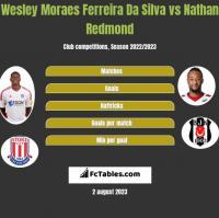 Wesley Moraes Ferreira Da Silva vs Nathan Redmond h2h player stats