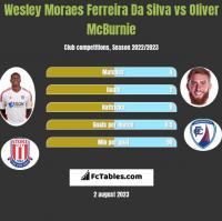 Wesley Moraes Ferreira Da Silva vs Oliver McBurnie h2h player stats