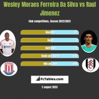 Wesley Moraes Ferreira Da Silva vs Raul Jimenez h2h player stats