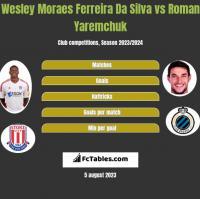 Wesley Moraes Ferreira Da Silva vs Roman Yaremchuk h2h player stats
