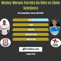 Wesley Moraes Ferreira Da Silva vs Siebe Schrijvers h2h player stats