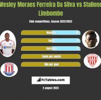 Wesley Moraes Ferreira Da Silva vs Stallone Limbombe h2h player stats