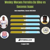 Wesley Moraes Ferreira Da Silva vs Success Isaac h2h player stats