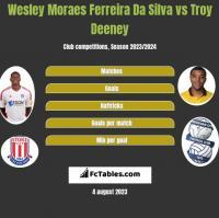Wesley Moraes Ferreira Da Silva vs Troy Deeney h2h player stats