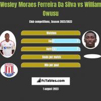 Wesley Moraes Ferreira Da Silva vs William Owusu h2h player stats