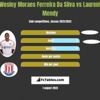 Wesley Moraes Ferreira Da Silva vs Laurent Mendy h2h player stats