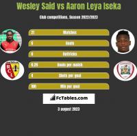 Wesley Said vs Aaron Leya Iseka h2h player stats
