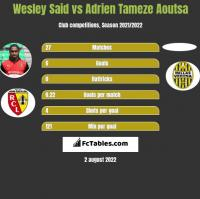 Wesley Said vs Adrien Tameze Aoutsa h2h player stats