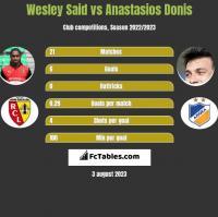 Wesley Said vs Anastasios Donis h2h player stats