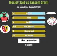 Wesley Said vs Bassem Srarfi h2h player stats