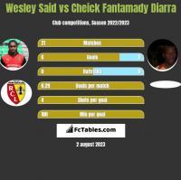 Wesley Said vs Cheick Fantamady Diarra h2h player stats