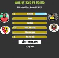 Wesley Said vs Danilo h2h player stats