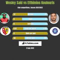 Wesley Said vs Efthimios Koulouris h2h player stats