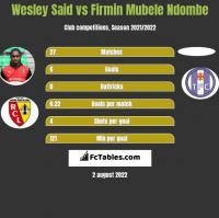 Wesley Said vs Firmin Mubele Ndombe h2h player stats