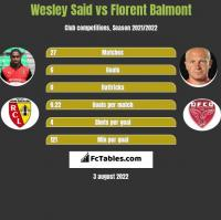 Wesley Said vs Florent Balmont h2h player stats