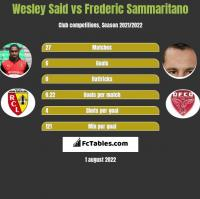 Wesley Said vs Frederic Sammaritano h2h player stats