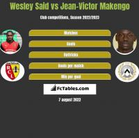 Wesley Said vs Jean-Victor Makengo h2h player stats