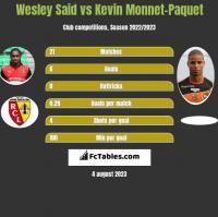 Wesley Said vs Kevin Monnet-Paquet h2h player stats