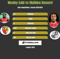 Wesley Said vs Mathieu Dossevi h2h player stats