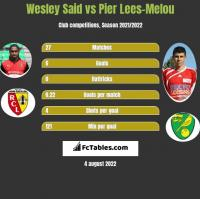 Wesley Said vs Pier Lees-Melou h2h player stats