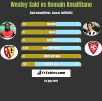 Wesley Said vs Romain Amalfitano h2h player stats
