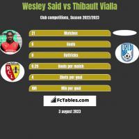 Wesley Said vs Thibault Vialla h2h player stats