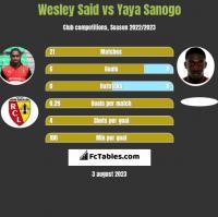 Wesley Said vs Yaya Sanogo h2h player stats