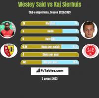 Wesley Said vs Kaj Sierhuis h2h player stats