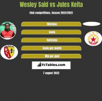 Wesley Said vs Jules Keita h2h player stats
