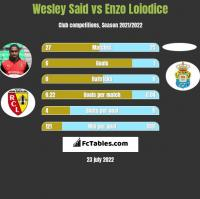 Wesley Said vs Enzo Loiodice h2h player stats