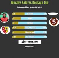Wesley Said vs Boulaye Dia h2h player stats