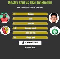 Wesley Said vs Bilal Benkhedim h2h player stats