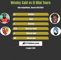 Wesley Said vs El Bilal Toure h2h player stats
