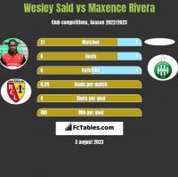 Wesley Said vs Maxence Rivera h2h player stats