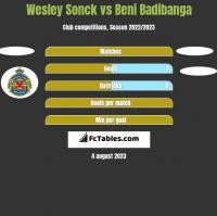 Wesley Sonck vs Beni Badibanga h2h player stats