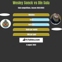 Wesley Sonck vs Din Sula h2h player stats