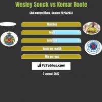 Wesley Sonck vs Kemar Roofe h2h player stats
