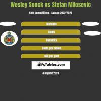 Wesley Sonck vs Stefan Milosevic h2h player stats