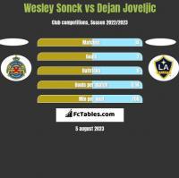 Wesley Sonck vs Dejan Joveljic h2h player stats