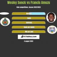 Wesley Sonck vs Francis Amuzu h2h player stats