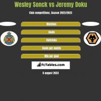 Wesley Sonck vs Jeremy Doku h2h player stats
