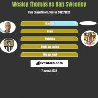 Wesley Thomas vs Dan Sweeney h2h player stats