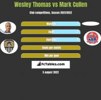 Wesley Thomas vs Mark Cullen h2h player stats