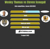 Wesley Thomas vs Steven Scougall h2h player stats