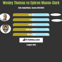 Wesley Thomas vs Ephron Mason-Clark h2h player stats