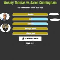 Wesley Thomas vs Aaron Cunningham h2h player stats
