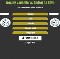 Wesley Vanbelle vs Andrej Da Silva h2h player stats