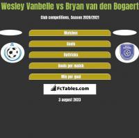 Wesley Vanbelle vs Bryan van den Bogaert h2h player stats