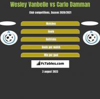 Wesley Vanbelle vs Carlo Damman h2h player stats